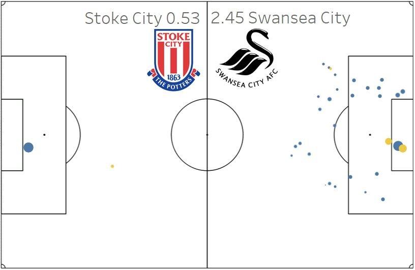 xG Shot Map - Swansea City vs Stoke City