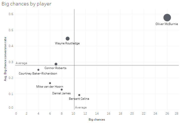 Swansea City players big chances and conversion rate